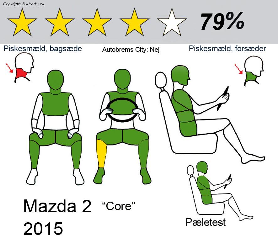 euro ncap crashtest mazda 2 2015. Black Bedroom Furniture Sets. Home Design Ideas